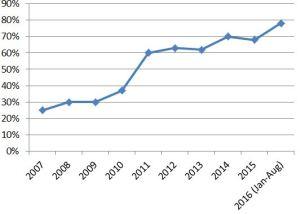 sparandegrad 2007-2016
